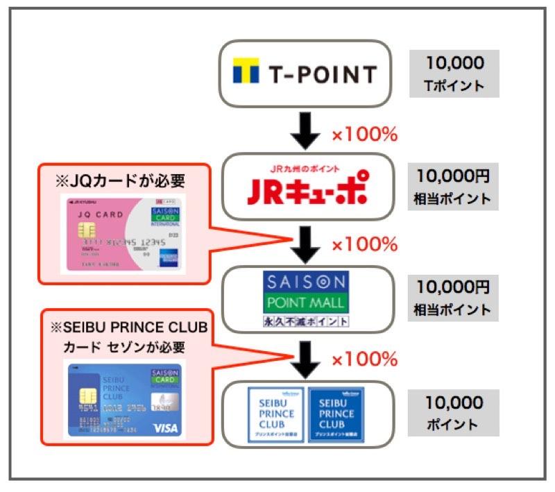 TポイントからJRキューポと永久不滅ポイントを経由してプリンスポイントに交換する方法