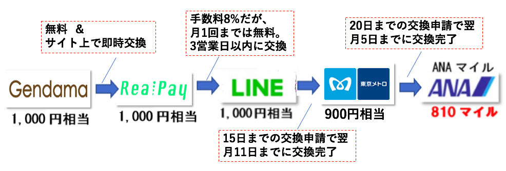f:id:mile-got:20190512162704p:plain