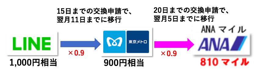 f:id:mile-got:20190516160547p:plain