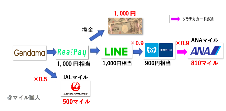 f:id:mile-got:20190518175936p:plain