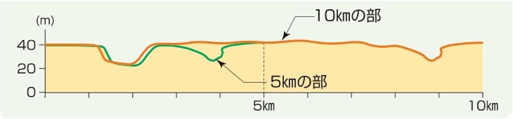 f:id:mile-runner29:20170626112825j:image