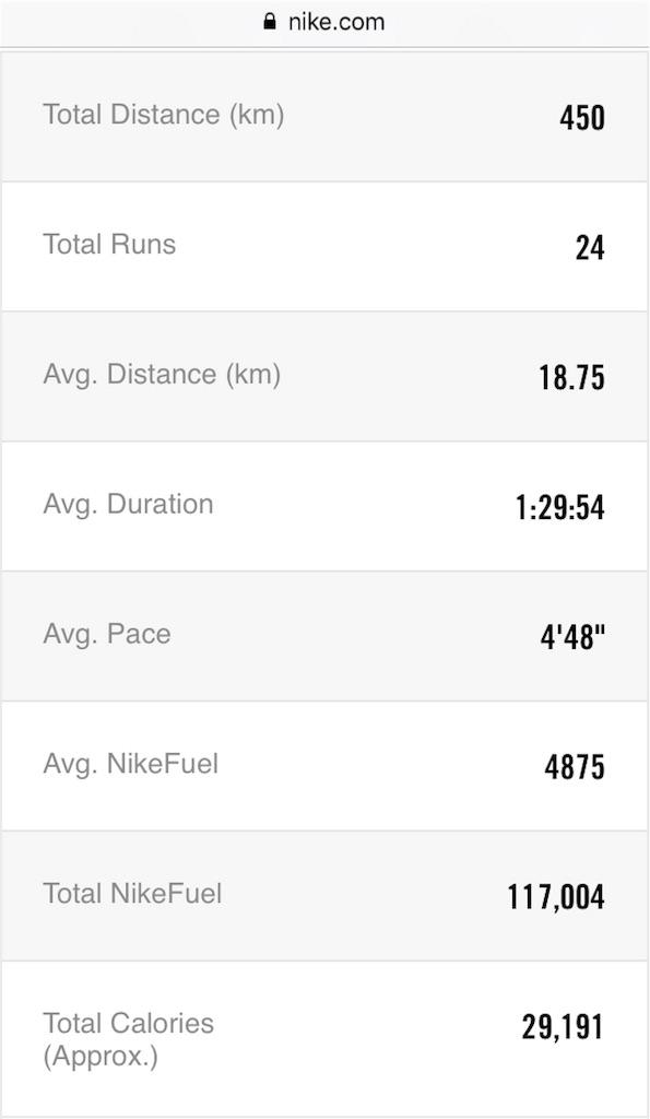 f:id:mile-runner29:20171031231712j:image