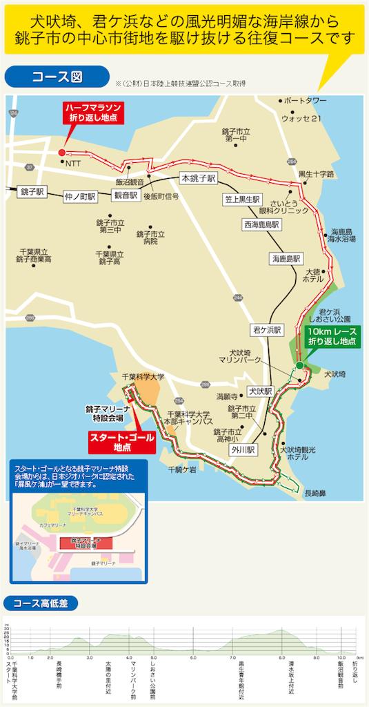 f:id:mile-runner29:20171118222909p:image