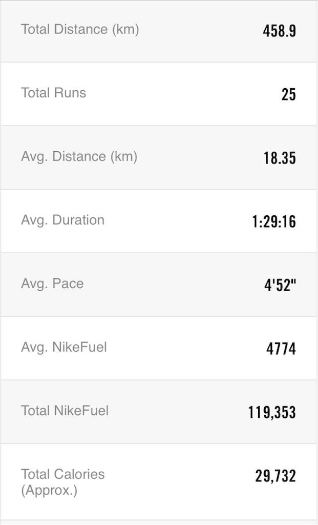 f:id:mile-runner29:20171130235149j:image
