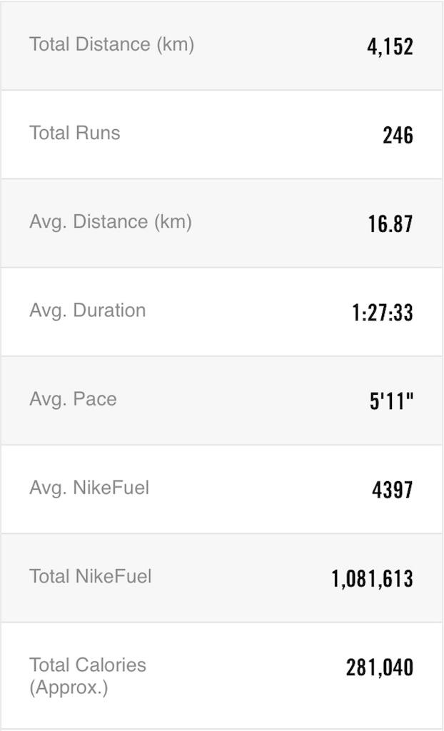 f:id:mile-runner29:20171130235156j:image
