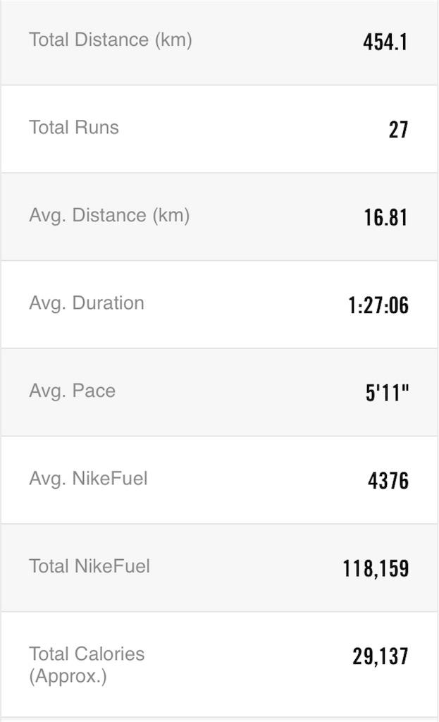 f:id:mile-runner29:20180201002850j:image