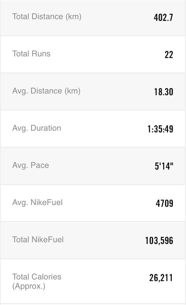 f:id:mile-runner29:20180303172731j:image