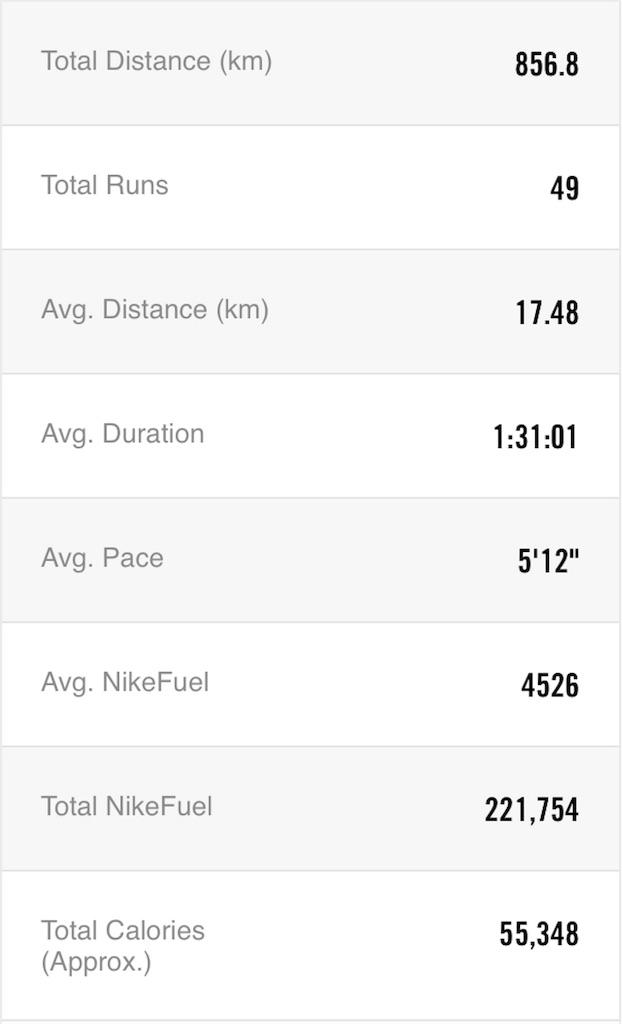 f:id:mile-runner29:20180303172742j:image