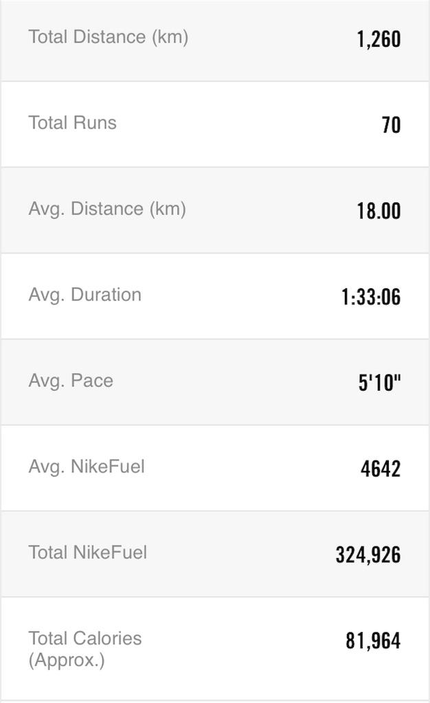 f:id:mile-runner29:20180401133847j:image