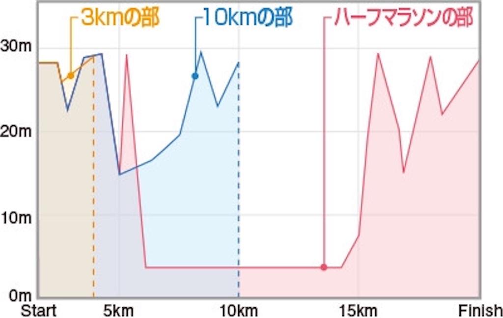 f:id:mile-runner29:20181111083151j:image