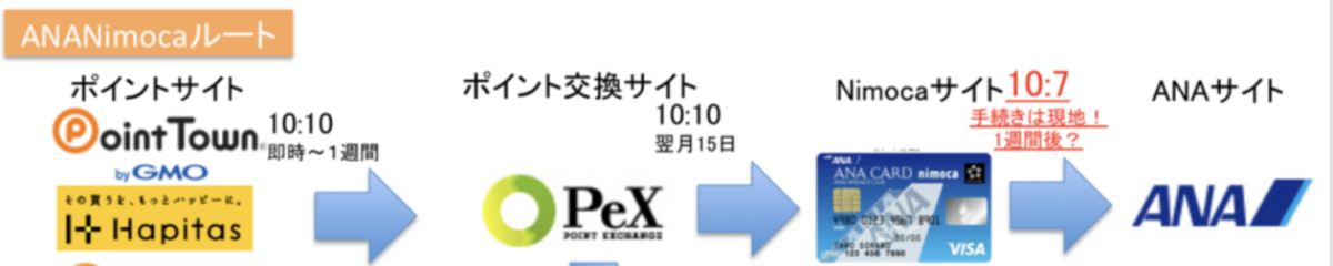f:id:mile_framework:20211008152315p:plain