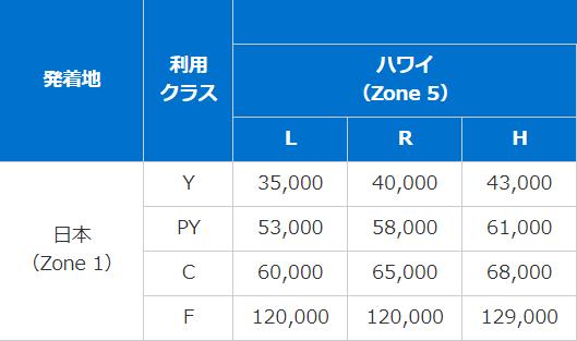 f:id:mileage-runner:20190105175858p:plain
