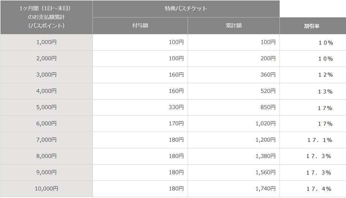 f:id:mileage-runner:20190929152904p:plain