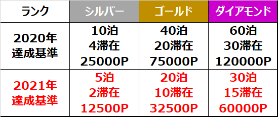 f:id:mileage-runner:20201205110237p:plain