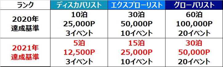 f:id:mileage-runner:20201205153336p:plain