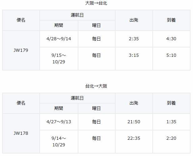 バニラエアの関空と台北路線の時刻表です。