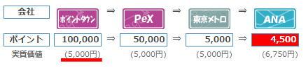 ポイントタウンのモニター案件の利用で獲得できるANAマイル数は5,000マイルになります。