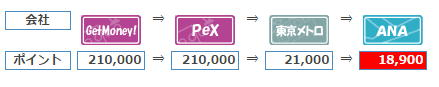 FX案件で獲得できるANAマイル数は18,900マイルです。FXの案件を1回利用するだけで国内航空券に交換できるほどのマイル数を獲得できます。