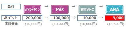 アメックスJALカードの発行で獲得できた20万ポイントをソラチカルートでANAマイルに移行すると9,000マイルになります。
