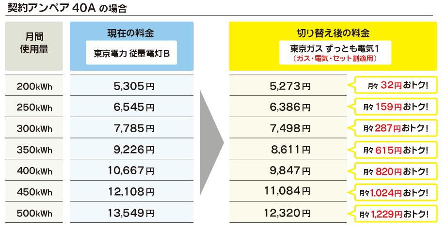 シュミレーションが面倒な方でも早見表をみる事でどのくらい東京ガスの電気サービスがお得かすぐにわかります。