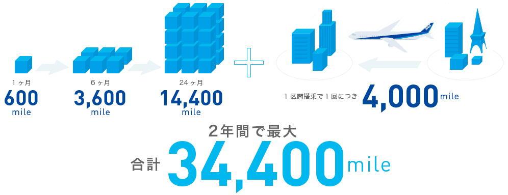 2年で最大34,400マイルのANAマイルを獲得できるANAPhone。