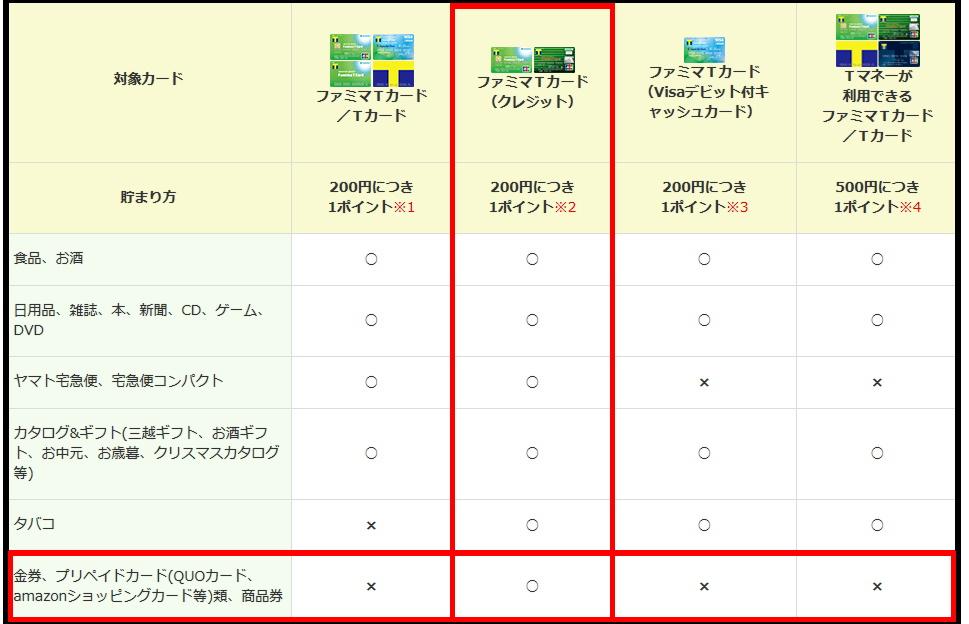 ファミマTカードでTポイントが貰える対象一覧。