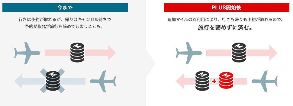 JAL国際線特典航空券PLUS