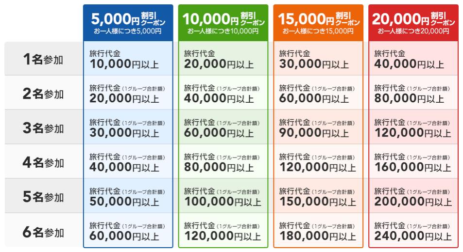 北海道ふっこう割:節約:家族旅行:北海道胆振東部地震