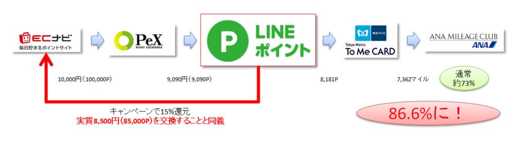 ANAマイル:LINEポイント:ソラチカルート