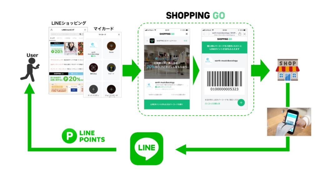 LINE、バーコードをかざすだけで実店舗でも「LINEポイント」がもらえる 「SHOPPING GO」を12/7より提供開始:PayPay:ビックカメラ
