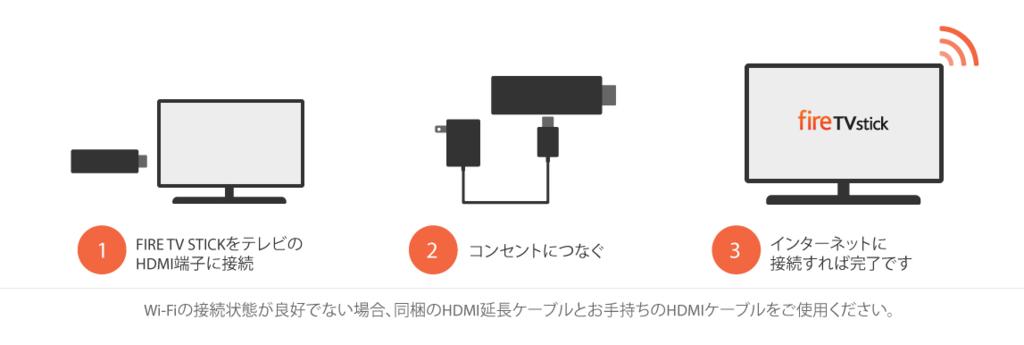 Fire TV Stick:速度:レビュー:初代:新旧比較