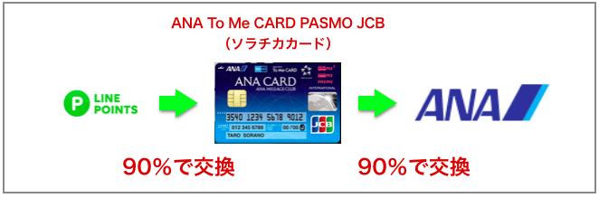 LINEルート:ANAマイル:陸マイラー:LINEPay:クレジットカード