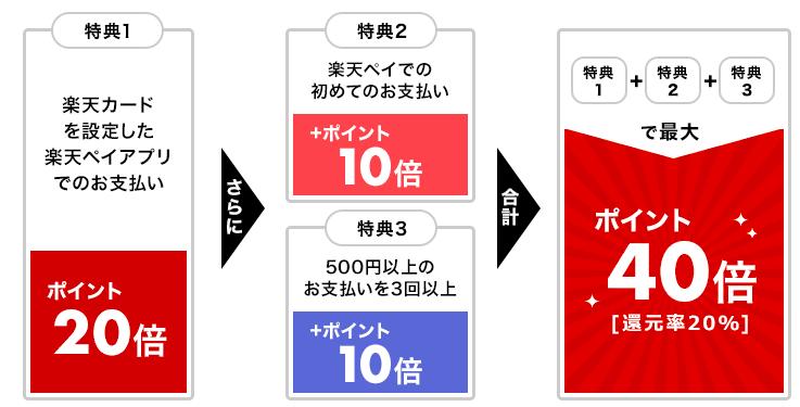 楽天ペイ 楽天Pay 40倍キャンペーン 消費増税 ポイント還元