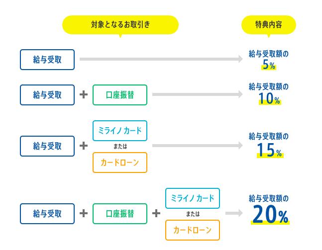 新卒 銀行口座 キャンペーン 住信SBIネット銀行 手数料無料