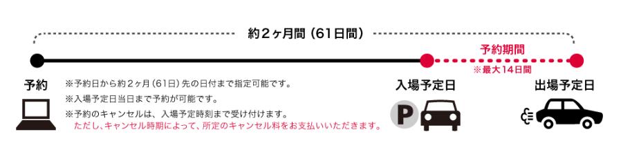 伊丹空港 関空 駐車場 予約 いつから 夏休み 8月 満車