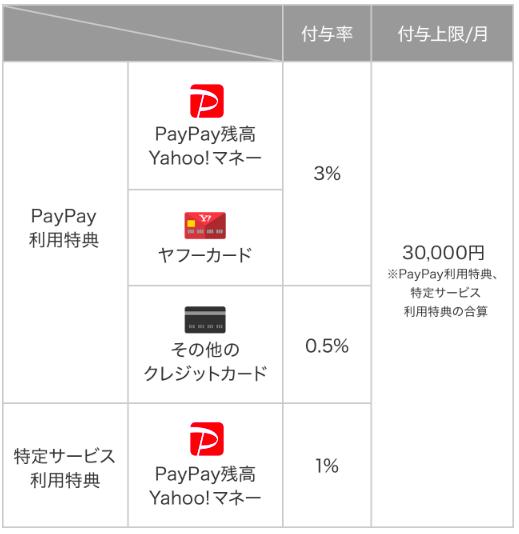 DiDi,スマホ,タクシー,配車,クーポン,大阪,京都,福岡,愛知,ポイントプログラム,PayPay