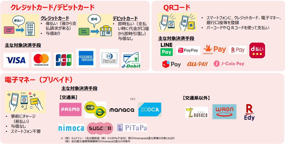 消費税増税、ポイント還元、キャッシュレス・ポイント還元事業、クレジットカード、PayPay、LINEPay、メルペイ