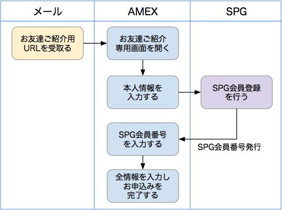 SPGアメックス入会手続きのフロー図