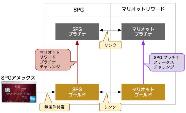SPGアメックスを活用したプラチナチャレンジのフロー図