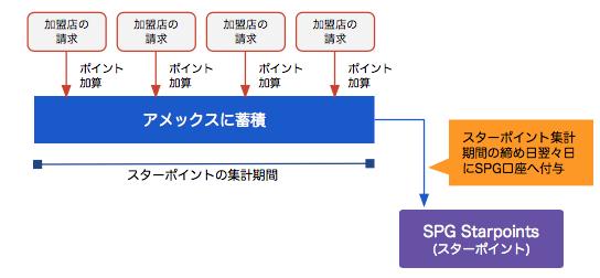 アメックス口座からSPG口座へのスターポイント移行
