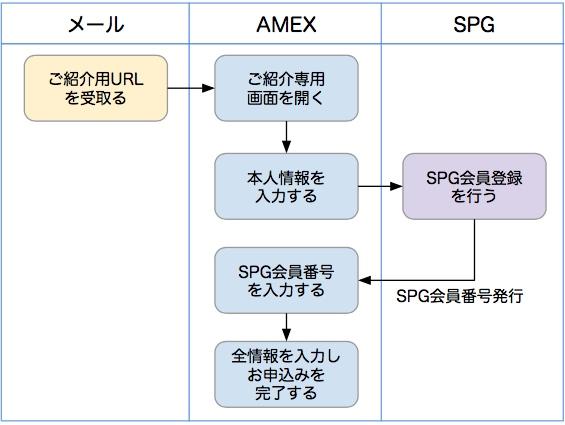 SPGアメックス入会申込み手順のフロー図