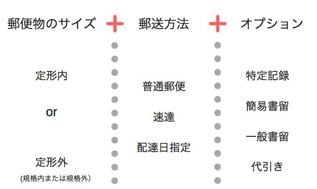 郵便物の送料の3要素
