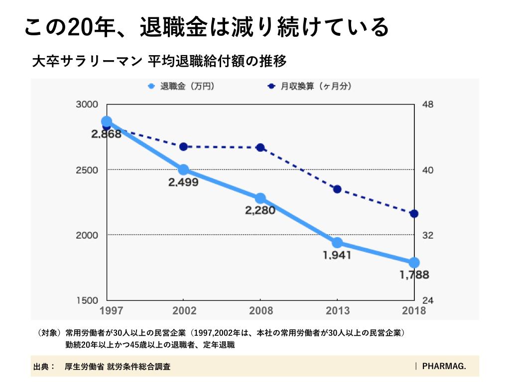 退職金の推移