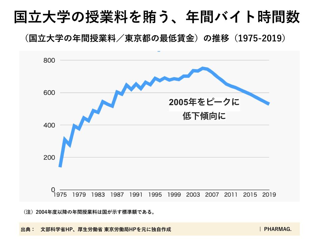 年間授業料と最低賃金