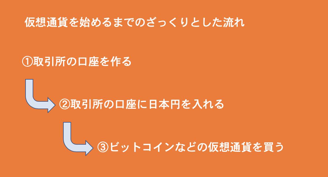 f:id:mimimememomokukuramujijihana:20200220134543p:plain