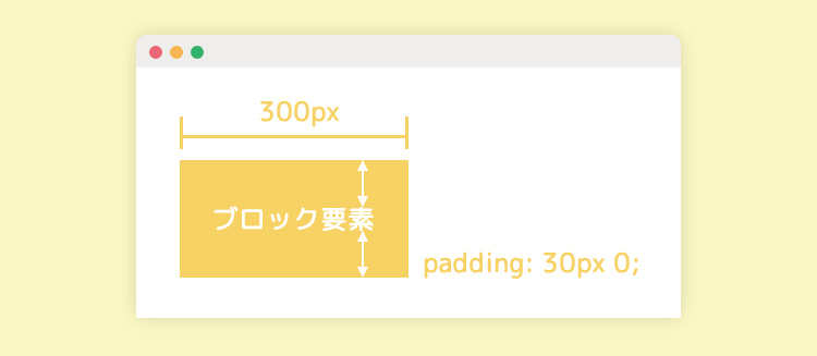 ブロックレベル要素には幅・高さ・余白が指定できる。