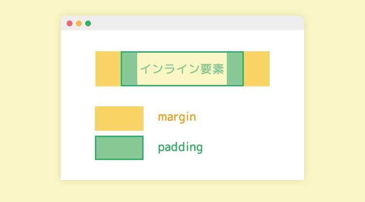 インライン要素にはmargin・paddingの上下が反映されない