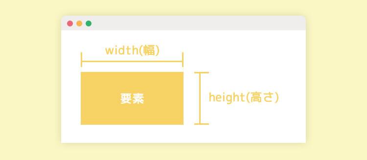 widthとは要素の幅とheightとは要素の高さを表した図