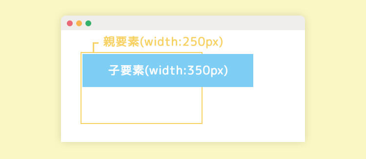 widthやheightは親要素の大きさを超えて指定してはいけない