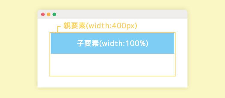 width: 100%とは